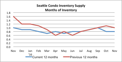 seattle condo inventory supply november 2016