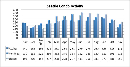 seattle condo market activity november 2016