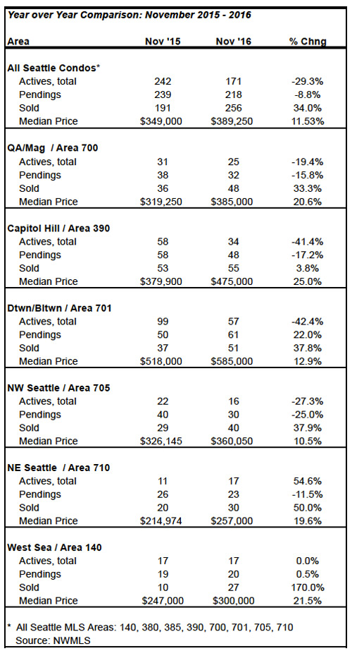 seattle condo market statistics november 2016
