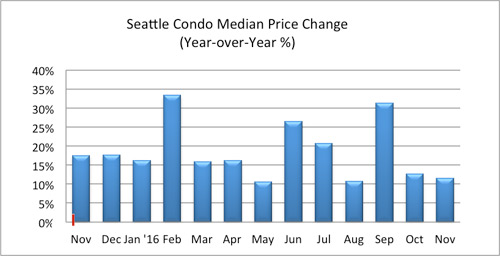 seattle condo median price change november 2016