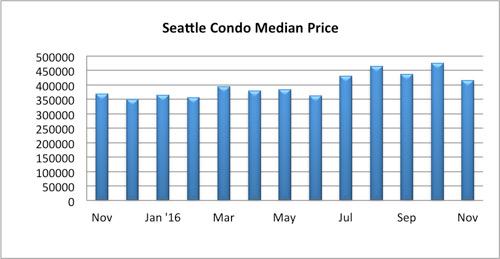 seattle condo median price november 2016
