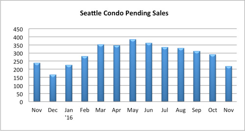 seattle condo pending sales november 2016