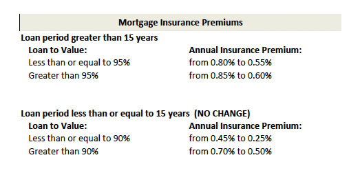 FHA mortgage insurance premium 2017