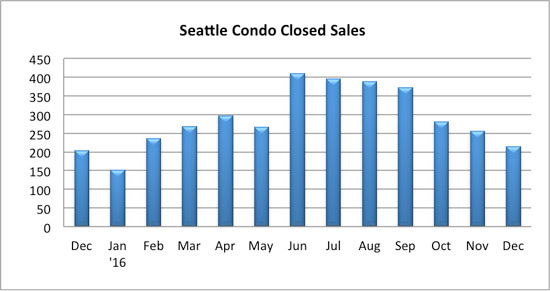 seattle condo closed sales december 2016