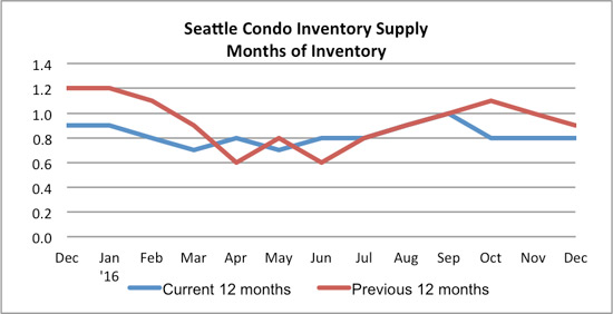 seattle condo inventory supply december 2016