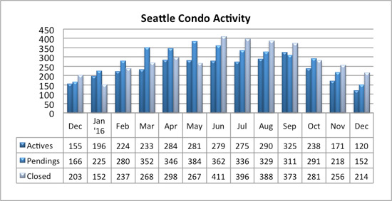 seattle condo market activity december 2016