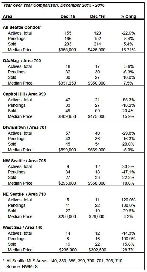 seattle condo market statistics december 2016