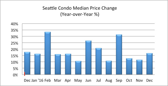 seattle condo median price change december 2016