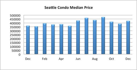 seattle condo median price december 2016