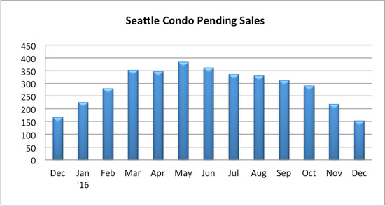 seattle condo pending sales december 2016