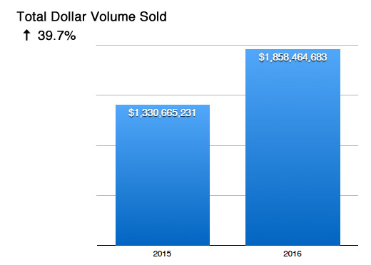 Seattle Condo Total Dollar Volume Sold 2016