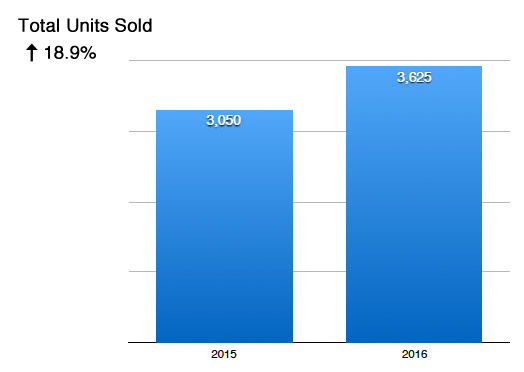 Seattle Condo Units Sold In 2016