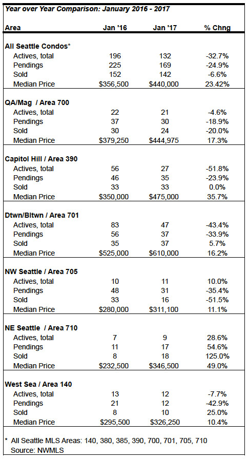 Seattle condo market stats January 2017