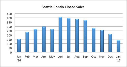 Seattle condo closed sales January 2017