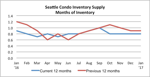 Seattle condo inventory supply rate Janaury 2017