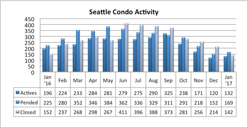 Seattle condo market activity January 2017