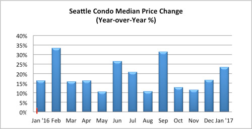 Seattle condo median price change January 2017