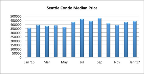 Seattle condo median price January 2017