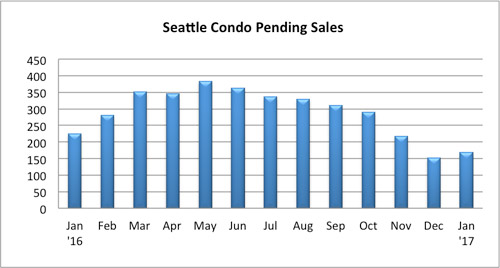 Seattle condo pending sales Janaury 2017
