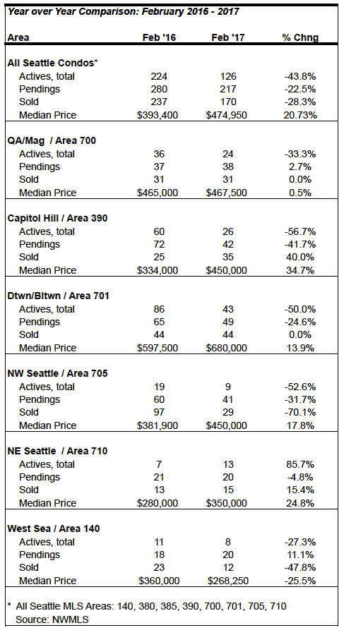 Seattle condo market statistics February 2017