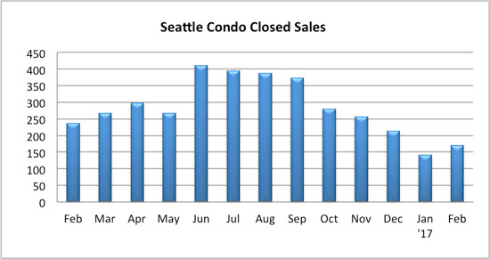 seattle condo closed sales February 2017