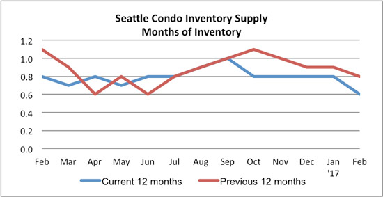 seattle condo inventory supply February 2017