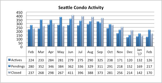 seattle condo market activity February 2017