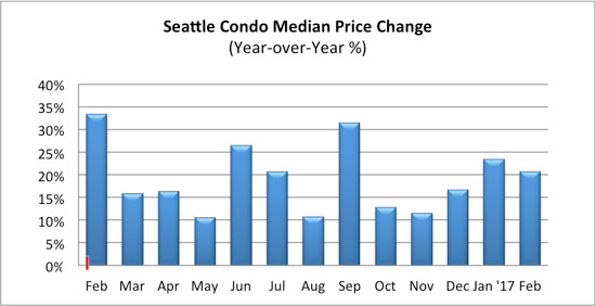 seattle condo median price change percentage February 2017