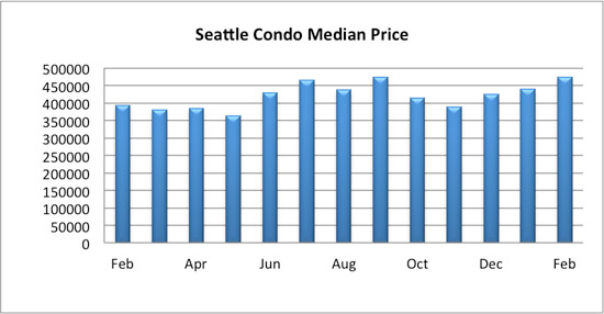 seattle condo median sales price February 2017