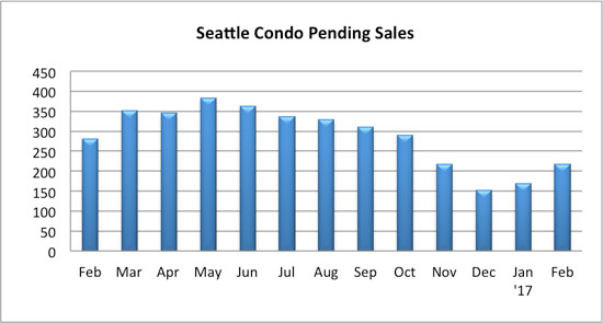 seattle condo pending sales February 2017