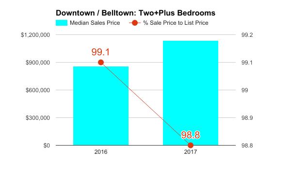 Downtown_q1_2017_.2bd.png
