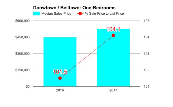 Downtown_q1_2017_1bd.png