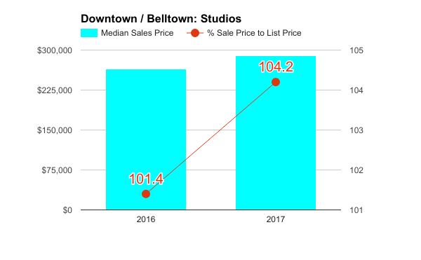 Downtown_q1_2017_studios.png