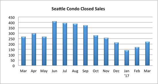 Seattle Condo closed sales March 2017