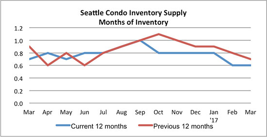 Seattle Condo inventory supply March 2017