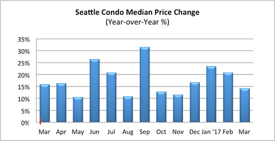 Seattle Condo median price change March 2017