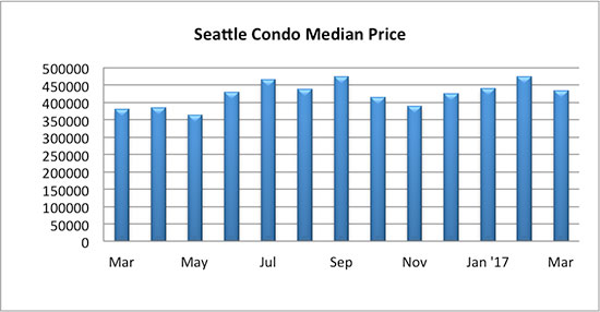Seattle Condo median sales price March 2017