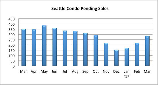 Seattle Condo pending sales March 2017