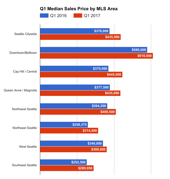 q1-seattle-condos-by-area-2