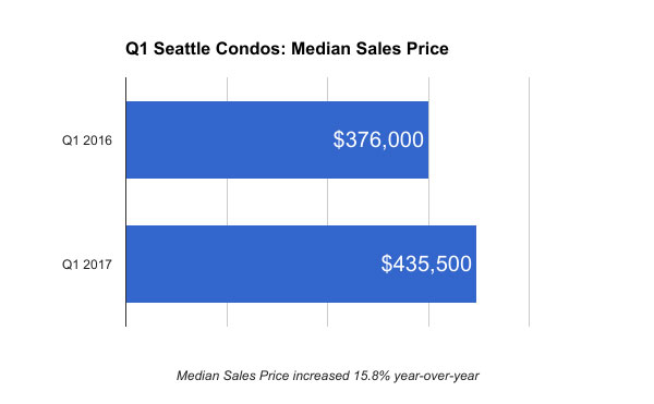 q1-seattle-condos-median-sales-price