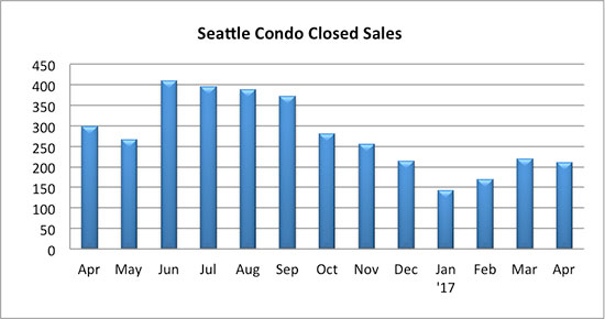 Seattle condo closed sales April 2017