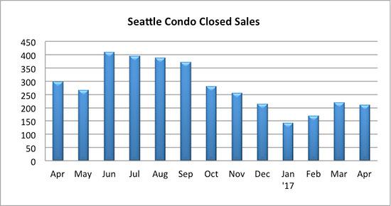 Seattle condo closed sales April 2017