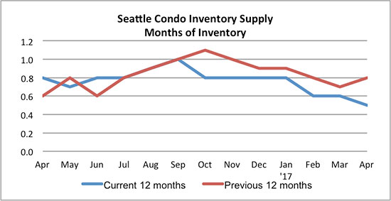 Seattle condo inventory supply April 2017