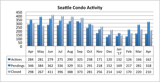 Seattle condo market activity April 2017