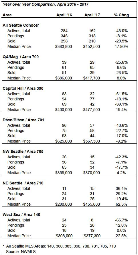 Seattle condo market statistics April 2017