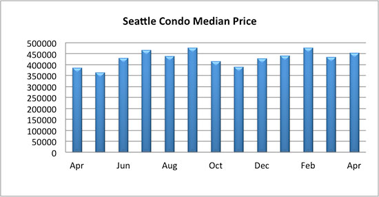 Seattle condo median price Seattle condo median price April 2017