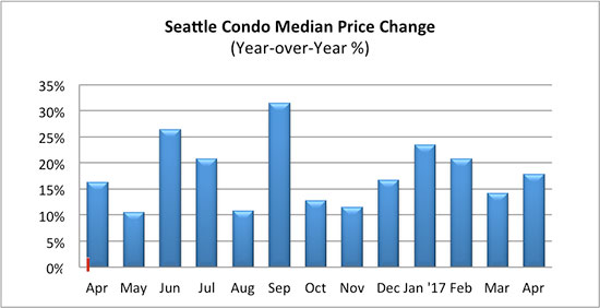Seattle condo median price change April 2017