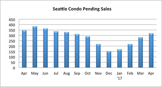 Seattle condo pending sales April 2017