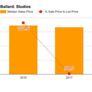 ballard_q1_2017_studios-300x300.png