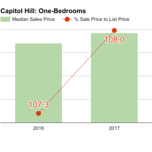 capitol_hill_Q1_2017_1bd-300x300.png